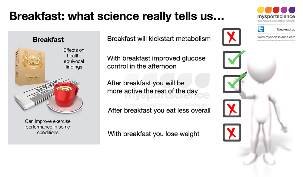 Breakfast: what science really tells us