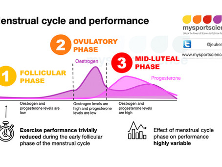 Effects of menstrual cycle on performance