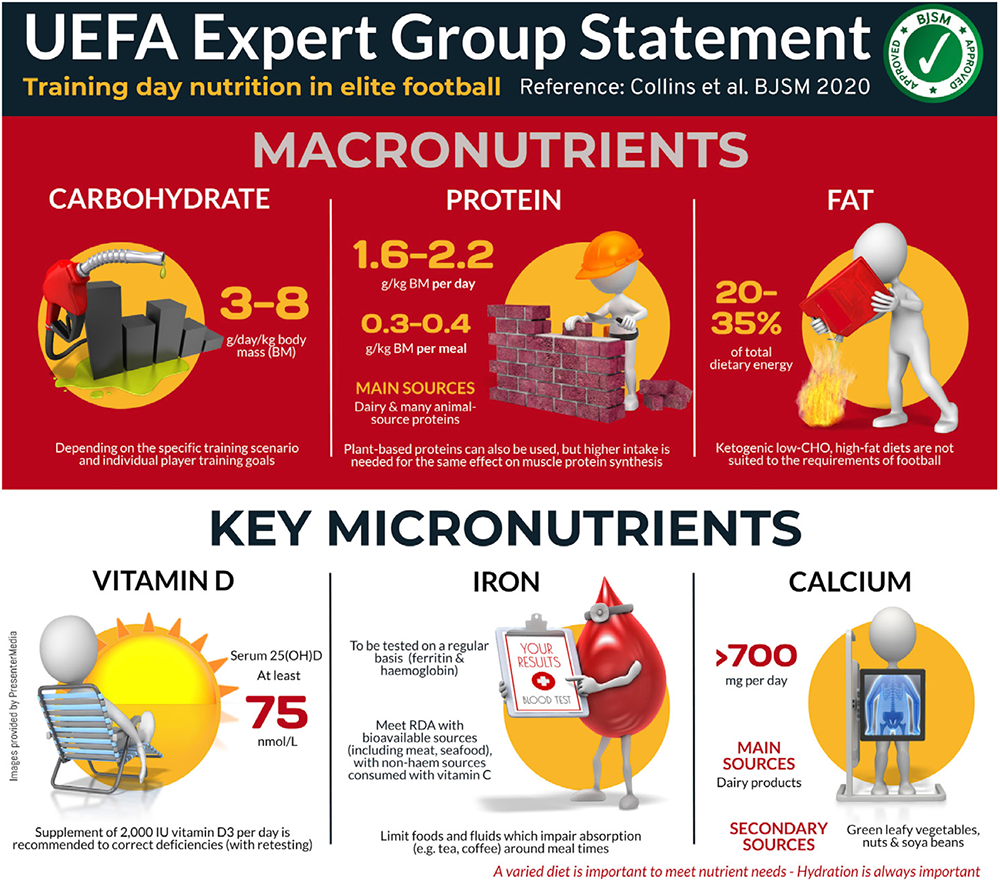 UEFA training day nutrition guidelines