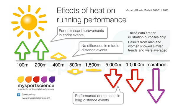 Effects of heat on running performance