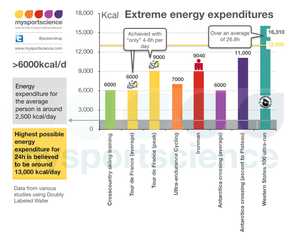 Extreme energy expenditure in sport