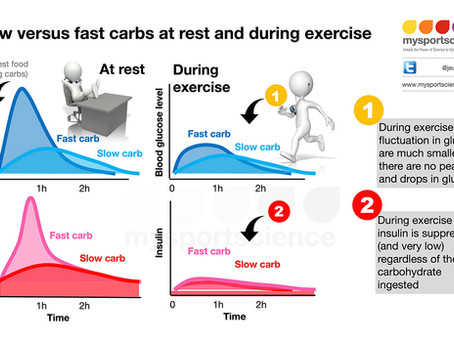 Do slow carbs live up to the hype?