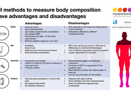 Body composition methods: validity and reliability
