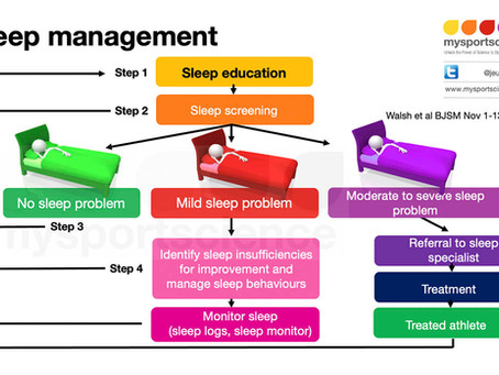 Improving sleep for recovery