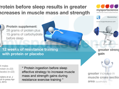 Protein intake before sleep results in greater muscle mass and strength