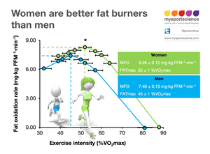 Women are better fat burners than men