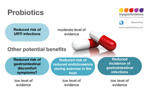 Probiotics effects