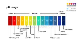 pH range