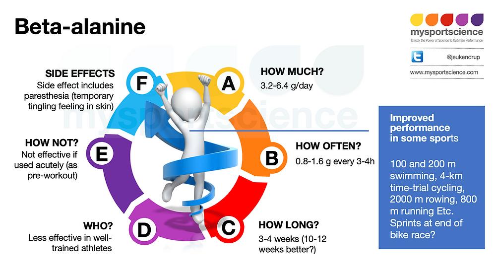 Beta alanine guidelines