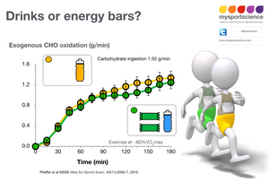 Drinks or energy bars, what is better?