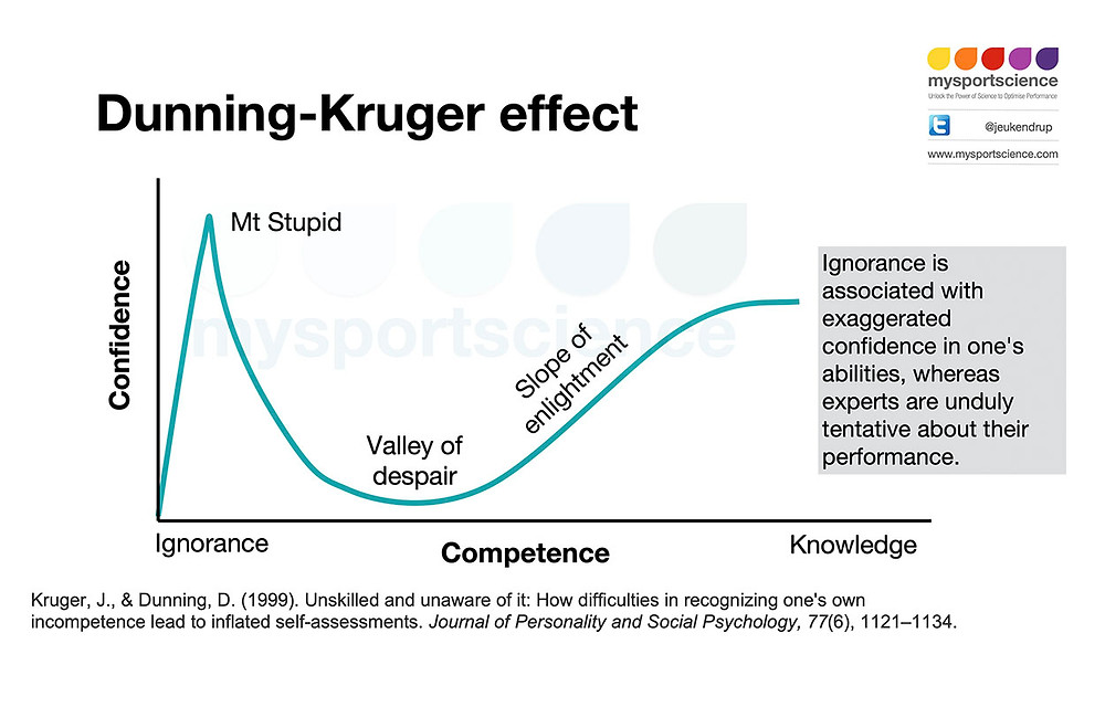 Dunning Kruger effect. Ignorance is associated with exaggerated confidence.