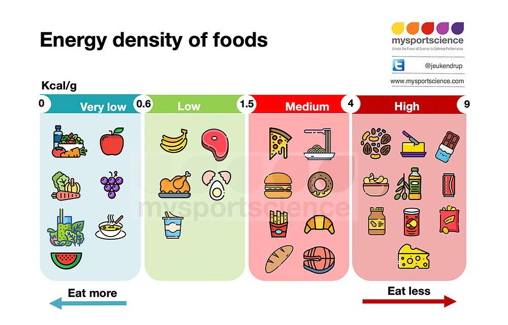 Energy density of foods