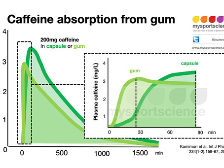 Caffeinated chewing gum and its benefits