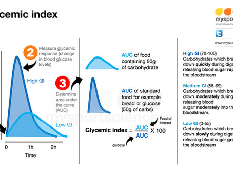 Glycemic index useful or useless?