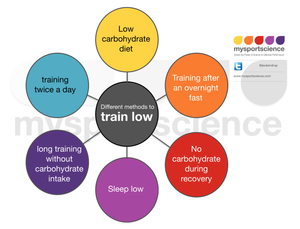 Train low methods sports nutrition exercise science