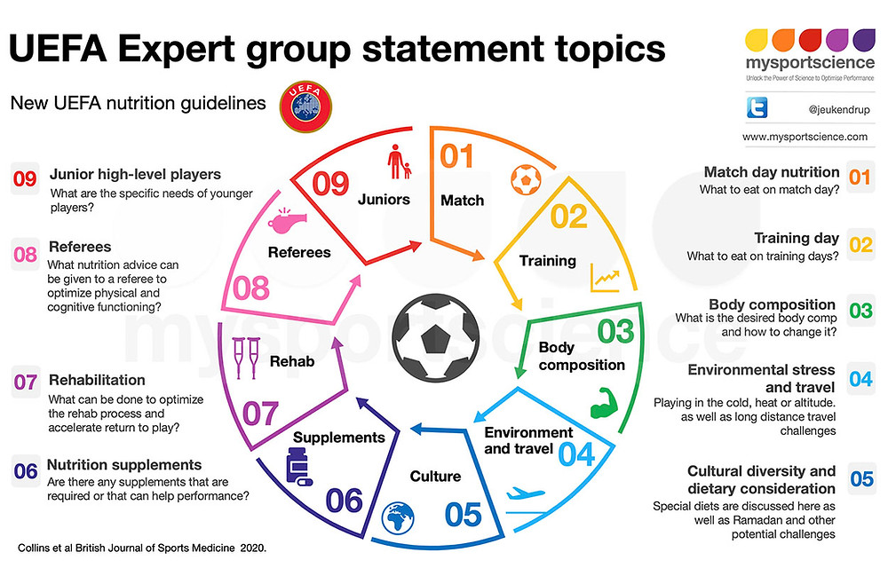 UEFA defined 9 important sports nutrition topics for players