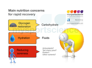 Nutriton and rapid recovery - sport science