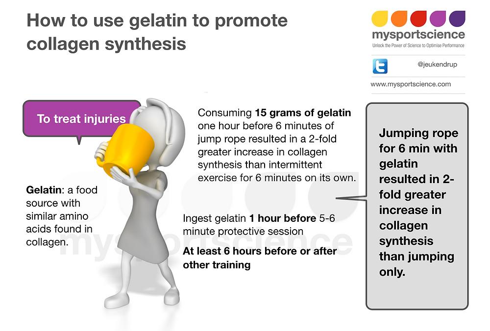 Gelatin, collagen and injury