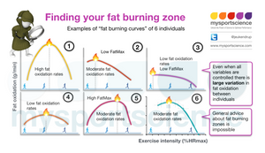 Variation ion fat burning (FatMax)