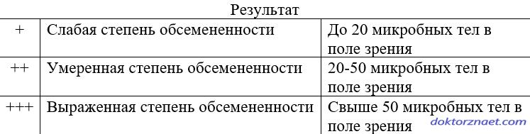 Интерпретация гистологии H.Pylori
