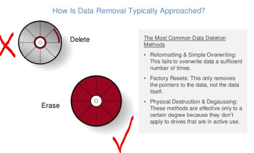 Delete键并没有清除掉数据,只是做一个标记;用专业的销毁工具才能把数据彻底从硬盘上清除。