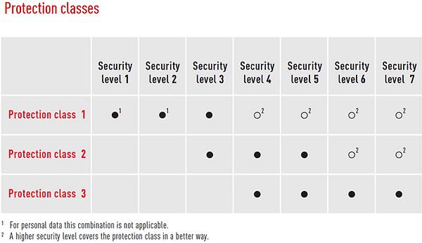 DIN66399三种保护类别类别与七种保护水平的居住矩阵