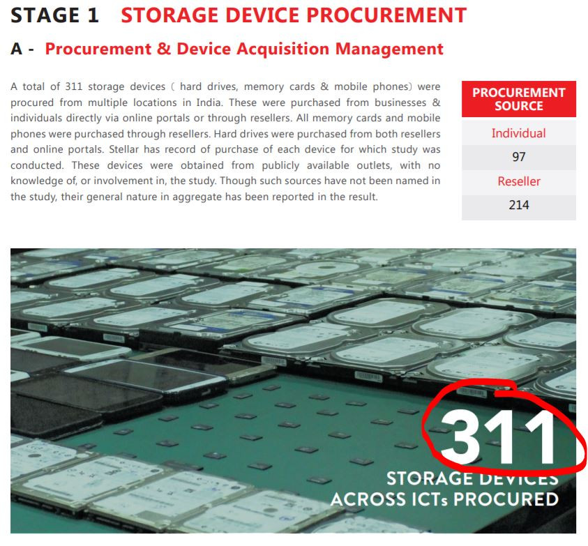 Stellar公司从市场上购买了311块硬盘,想检测数据残留中是否涉及隐私数据。