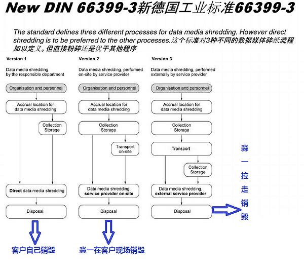 DIN66399建议的三种销毁流程