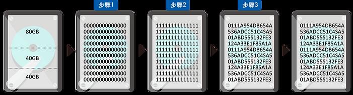 DOD5220.22-M的数据擦除过程