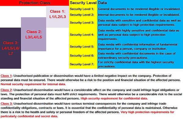 DIN66399的三种数据保护类别