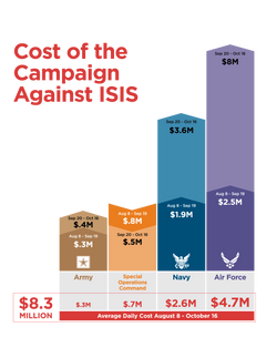 Infographic_Cost_of_ISIS-01.png