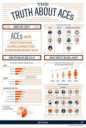 The Truth About ACES Infographic (Robert