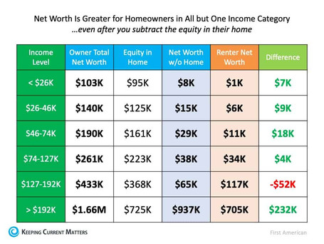 Home Equity is the Path to Building Wealth