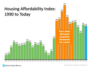 Home Values Surge, Is Housing Affordable?