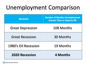 Morning Check-In: Unemployment outlook is good...
