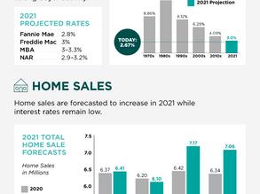 2021 Housing Forecast