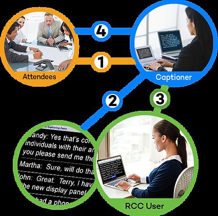 RCC prefer to type.png