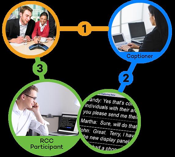 How RCC work diagram