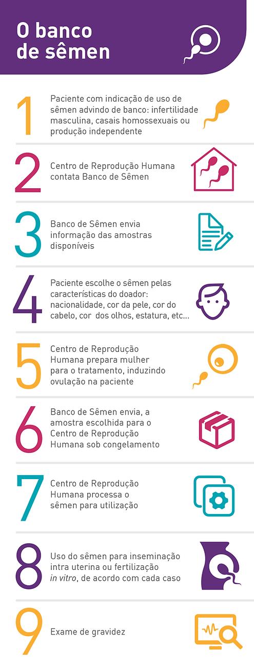 Infografico-Banco-de-Sêmen.png