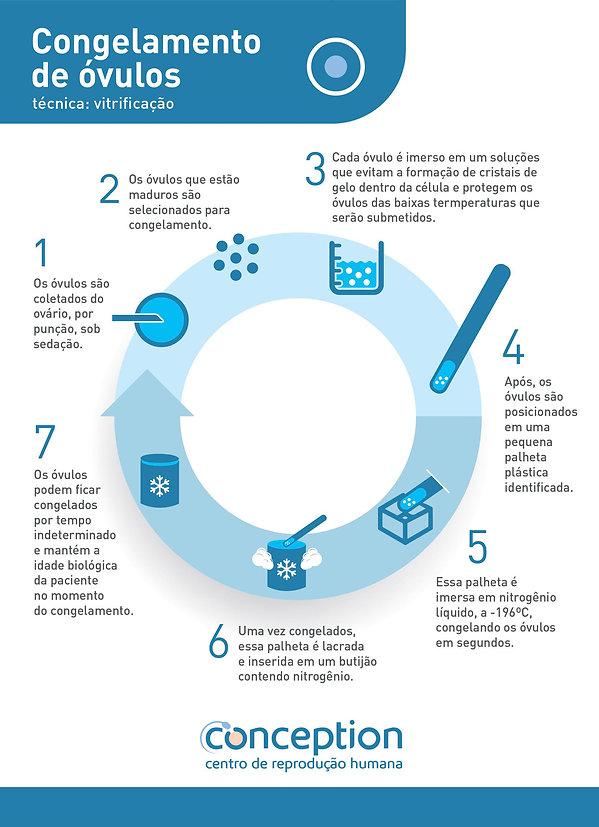Infográfico_Congelamento_de_Óvulos_Conce