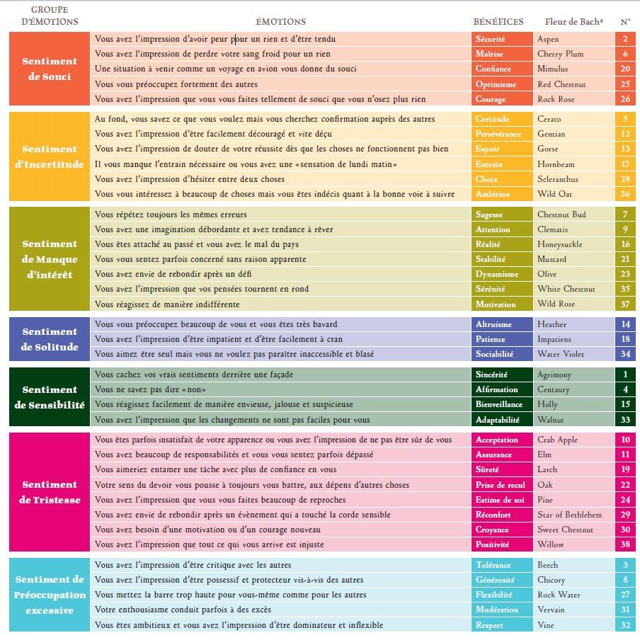 8 classes émotionnelles et les 38 élixirs floraux associés