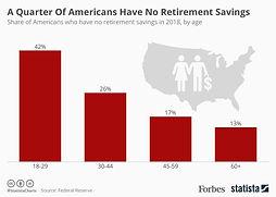 Retirementbyage.jpg