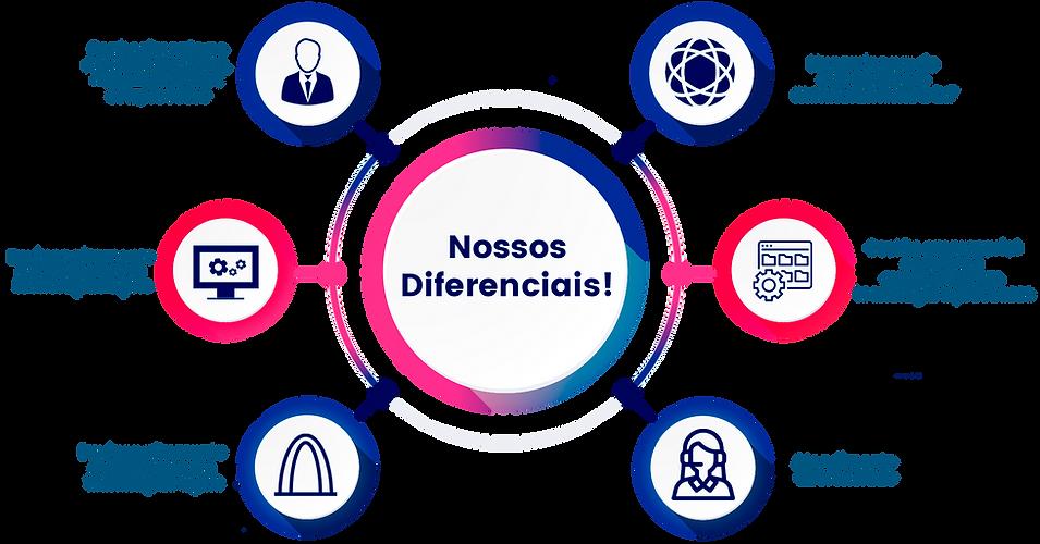 nossos diferenciais (1).png