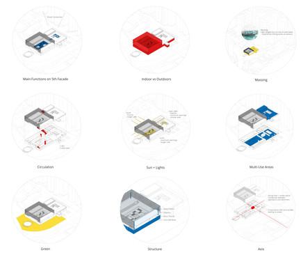 Conceptual Diagrams