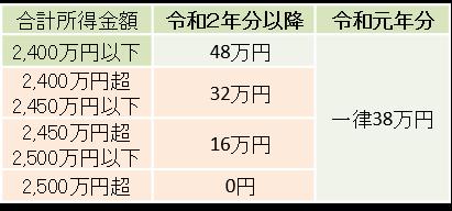 基礎 控除 48 万 円