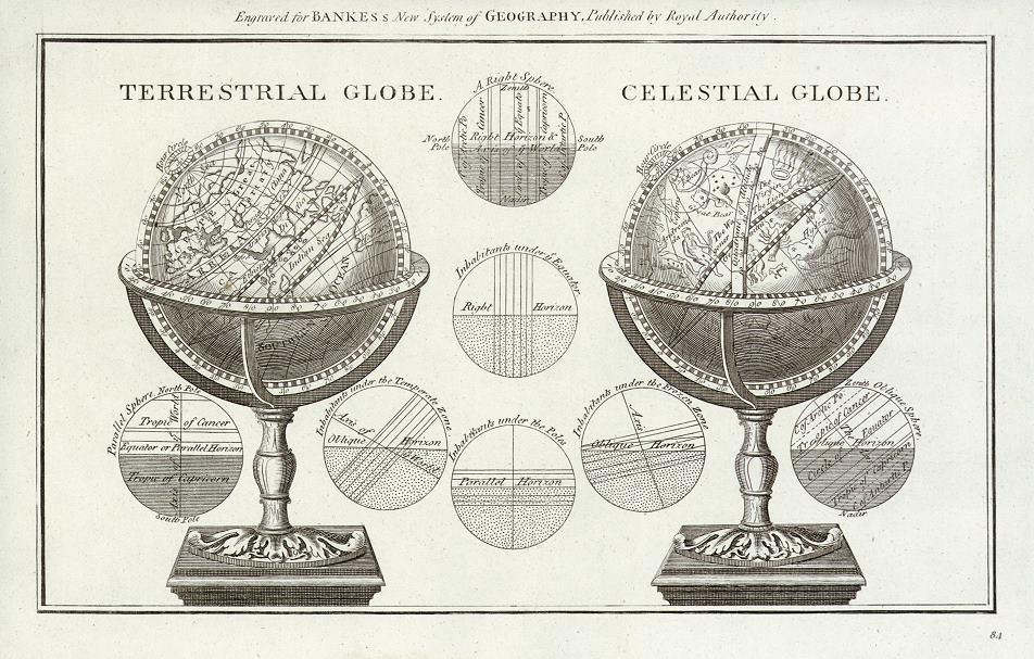 Terrestrial & Celestial Globes 1787