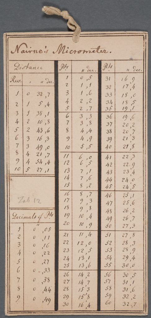 Micrometrical Tables 1780s-1790s