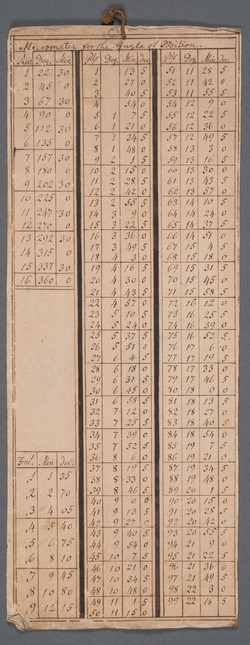 Extracts from a day book