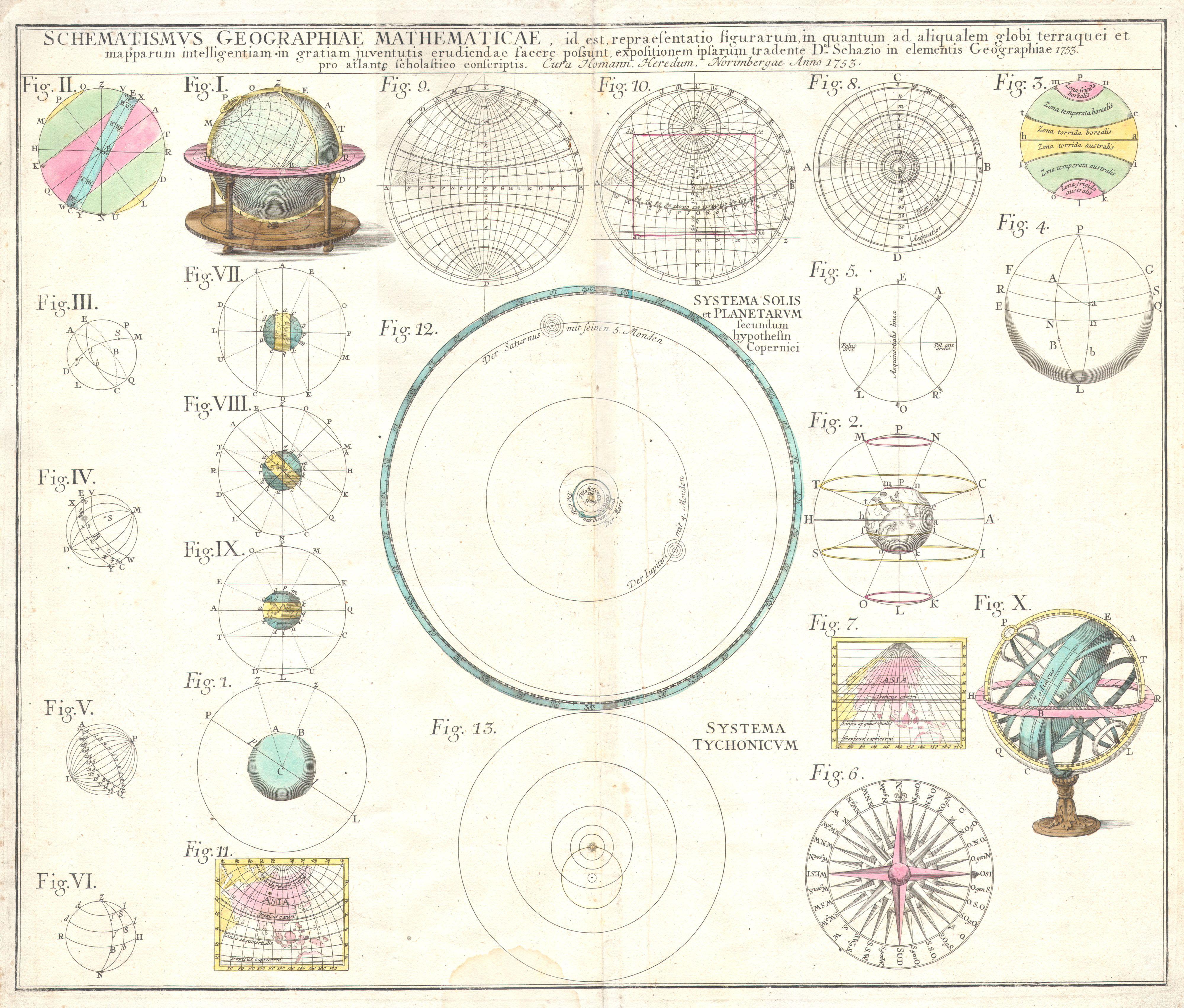 Solar System Chart 1753