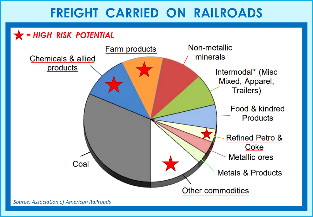Freight Carried on Railroads - Chart